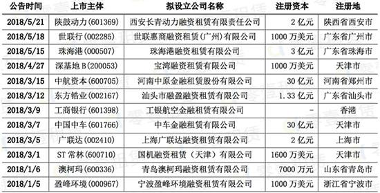 年内超12家上市公司抢滩融资租赁